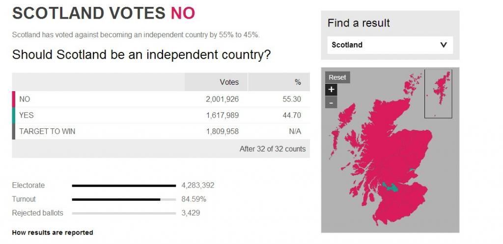 wyniki referendum 1